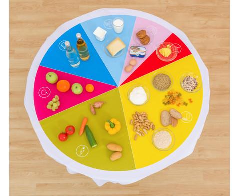 Lerntuch Lebensmittelkreis-3
