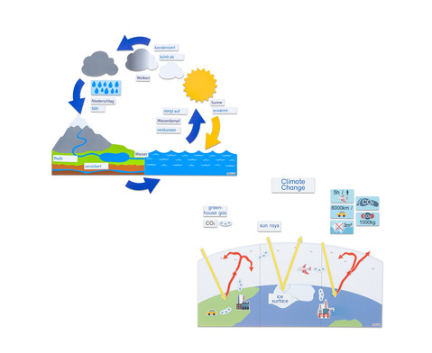 Betzold Wasserkreislauf und Klima Set